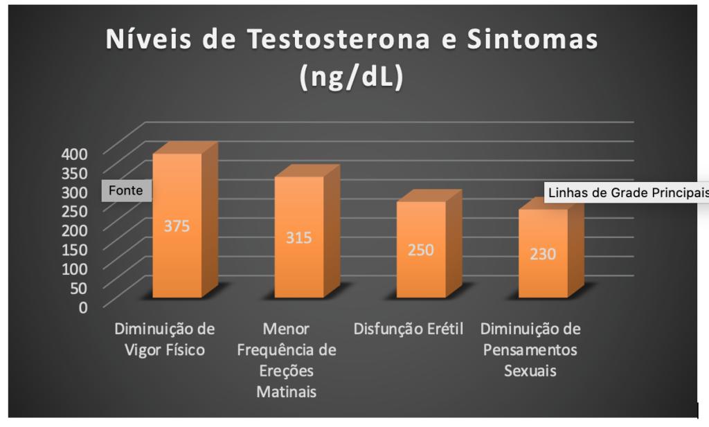 Gráfico apresenta níveis testosterona e sintomas